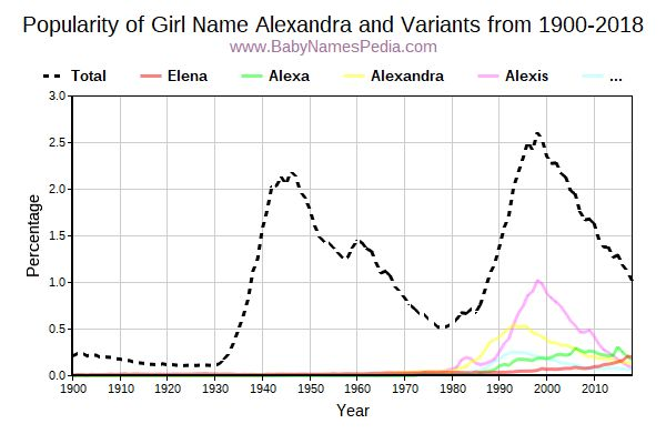 Variant Popularity Trend  for Alexandra  from 1900 to 2018