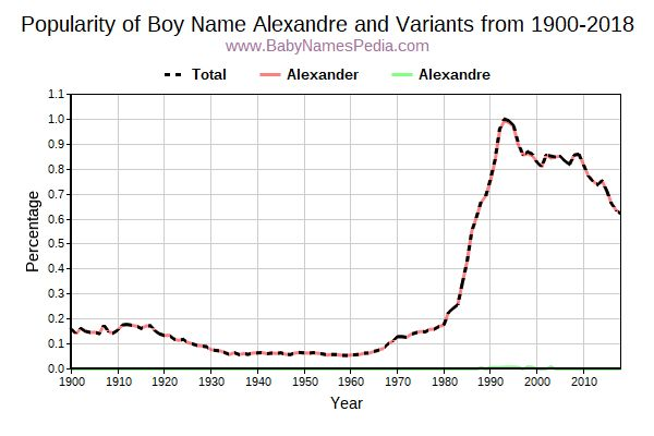 Variant Popularity Trend  for Alexandre  from 1900 to 2017