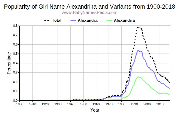 Variant Popularity Trend  for Alexandrina  from 1900 to 2017