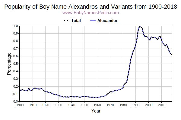 Variant Popularity Trend  for Alexandros  from 1900 to 2017