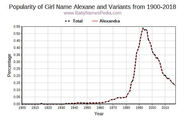 Variant Popularity Trend  for Alexane  from 1900 to 2018