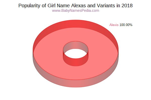 Variant Popularity Chart  for Alexas  in 2018