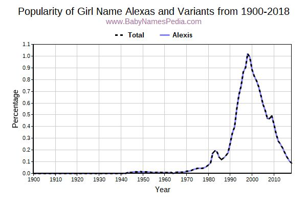 Variant Popularity Trend  for Alexas  from 1900 to 2018