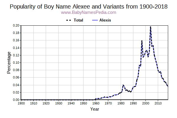 Variant Popularity Trend  for Alexee  from 1900 to 2015