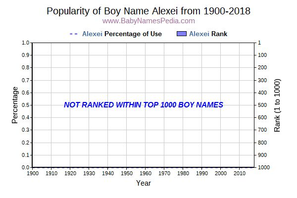 Popularity Trend  for Alexei  from 1900 to 2015