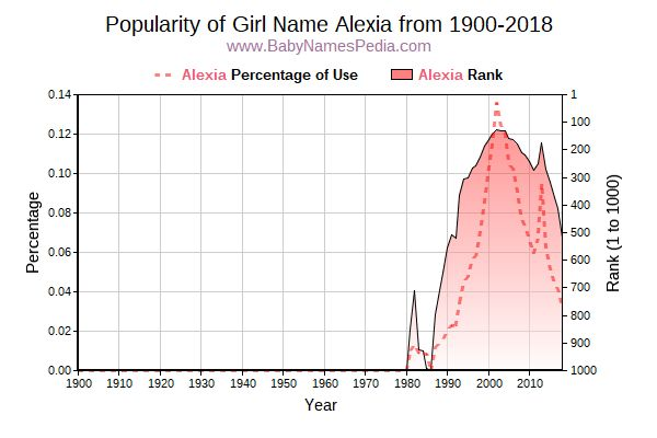 Popularity Trend  for Alexia  from 1900 to 2015