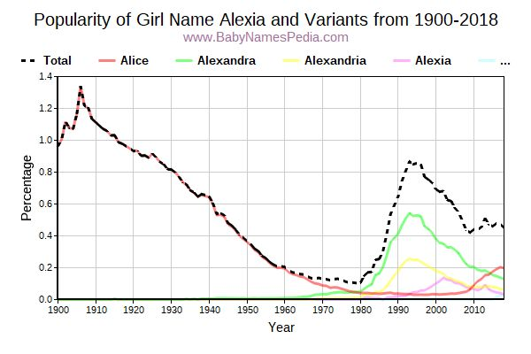 Variant Popularity Trend  for Alexia  from 1900 to 2015