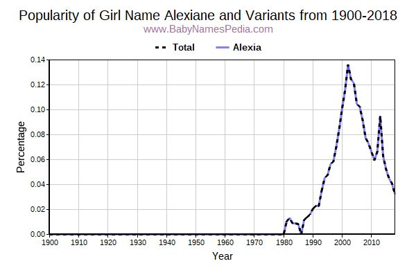 Variant Popularity Trend  for Alexiane  from 1900 to 2015