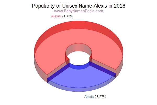 Unisex Comparison Chart  for Alexis  in 2018