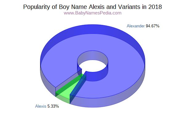 Variant Popularity Chart  for Alexis  in 2015