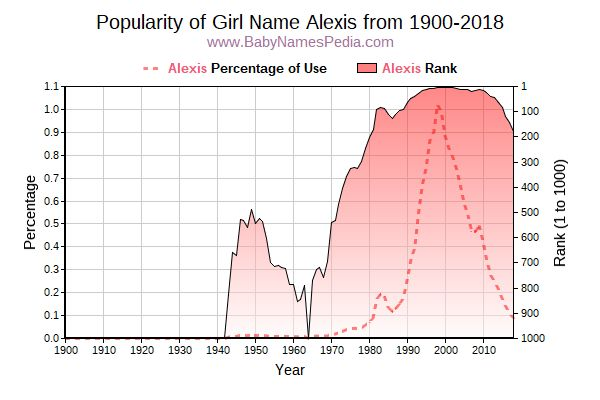 Popularity Trend  for Alexis  from 1900 to 2018