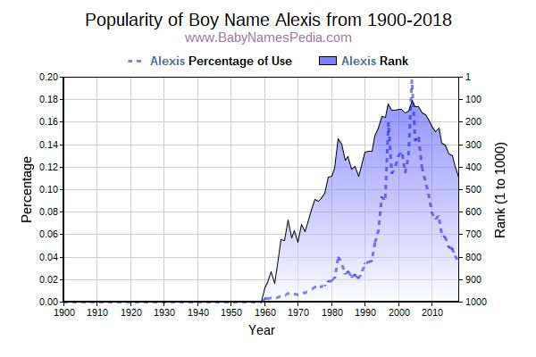 Popularity Trend  for Alexis  from 1900 to 2015