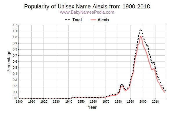 Unisex Popularity Trend  for Alexis  from 1900 to 2018