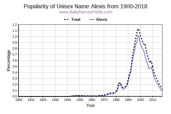 Unisex Popularity Trend  for Alexis  from 1900 to 2016