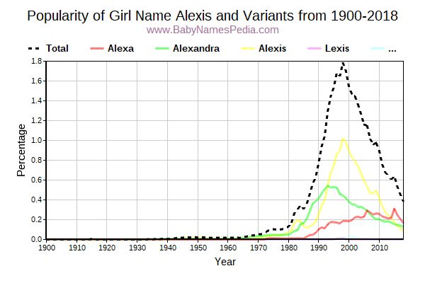 Variant Popularity Trend  for Alexis  from 1900 to 2018