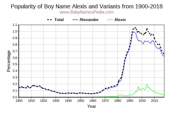 Variant Popularity Trend  for Alexis  from 1900 to 2016