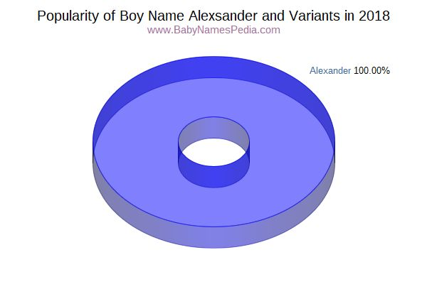 Variant Popularity Chart  for Alexsander  in 2017