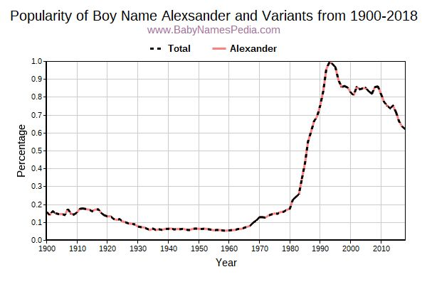 Variant Popularity Trend  for Alexsander  from 1900 to 2017