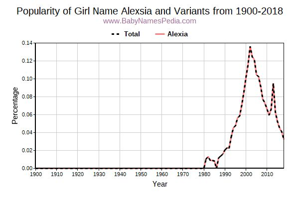 Variant Popularity Trend  for Alexsia  from 1900 to 2018