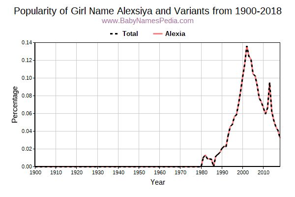 Variant Popularity Trend  for Alexsiya  from 1900 to 2016