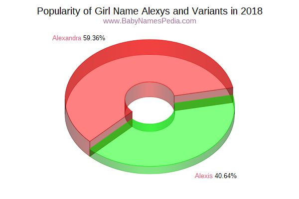 Variant Popularity Chart  for Alexys  in 2018
