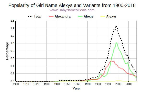 Variant Popularity Trend  for Alexys  from 1900 to 2018