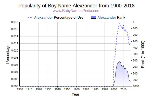 Popularity Trend  for Alexzander  from 1900 to 2017