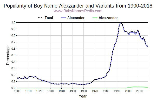 Variant Popularity Trend  for Alexzander  from 1900 to 2017