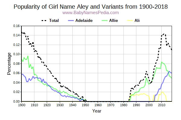 Variant Popularity Trend  for Aley  from 1900 to 2018