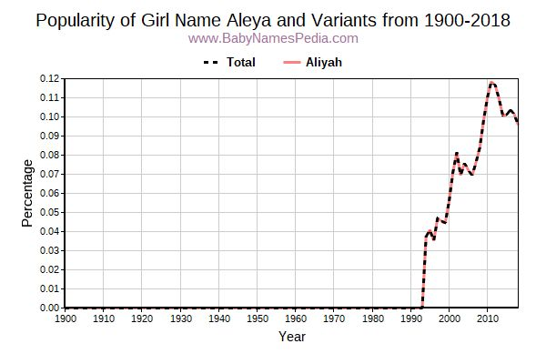 Variant Popularity Trend  for Aleya  from 1900 to 2018
