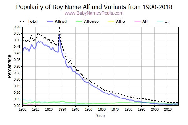 Variant Popularity Trend  for Alf  from 1900 to 2017