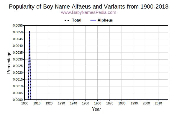Variant Popularity Trend  for Alfaeus  from 1900 to 2018