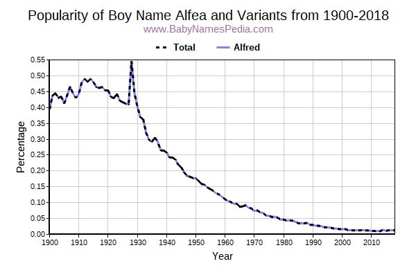 Variant Popularity Trend  for Alfea  from 1900 to 2017