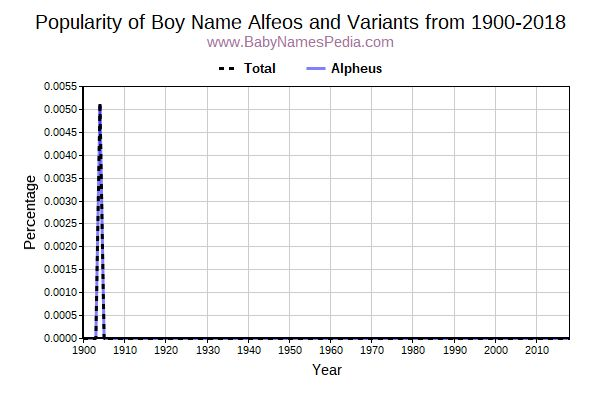 Variant Popularity Trend  for Alfeos  from 1900 to 2017
