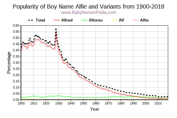 Variant Popularity Trend  for Alfie  from 1900 to 2017