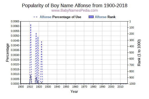 Popularity Trend  for Alfonse  from 1900 to 2017