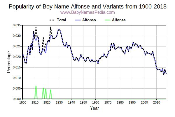 Variant Popularity Trend  for Alfonse  from 1900 to 2017