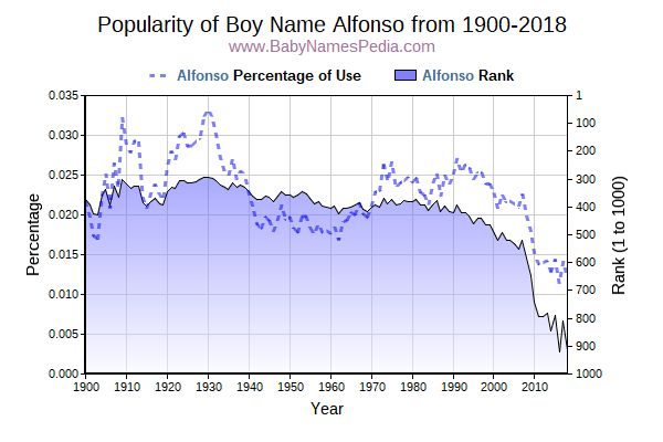 Popularity Trend  for Alfonso  from 1900 to 2016