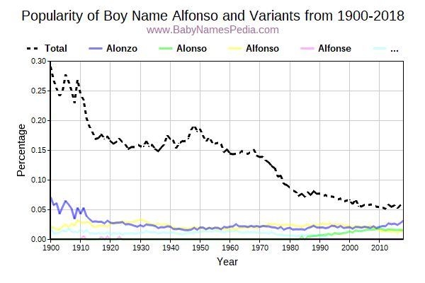 Variant Popularity Trend  for Alfonso  from 1900 to 2016