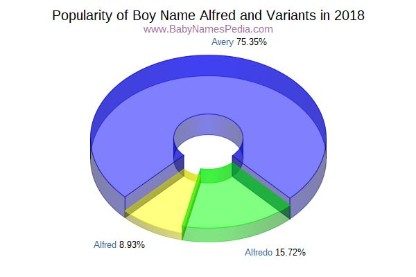 Variant Popularity Chart  for Alfred  in 2015