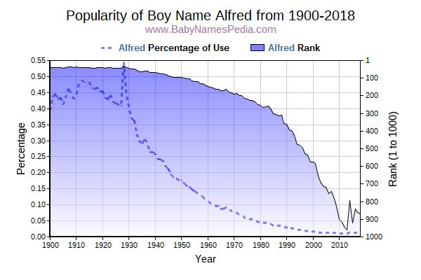 Popularity Trend  for Alfred  from 1900 to 2015