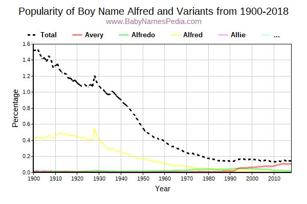 Variant Popularity Trend  for Alfred  from 1900 to 2015
