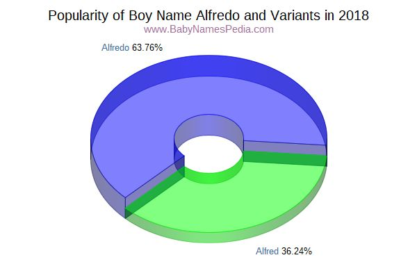 Variant Popularity Chart  for Alfredo  in 2015