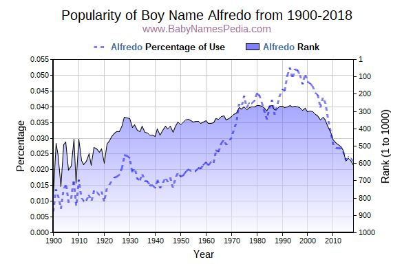 Popularity Trend  for Alfredo  from 1900 to 2015