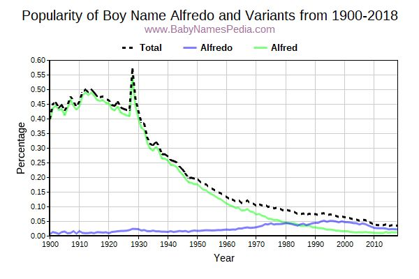 Variant Popularity Trend  for Alfredo  from 1900 to 2015