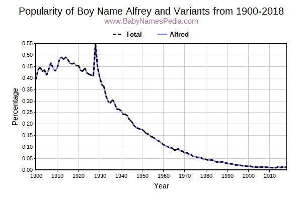 Variant Popularity Trend  for Alfrey  from 1900 to 2018