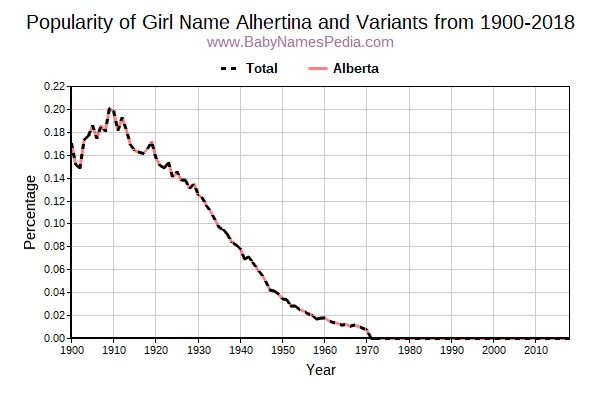 Variant Popularity Trend  for Alhertina  from 1900 to 2017