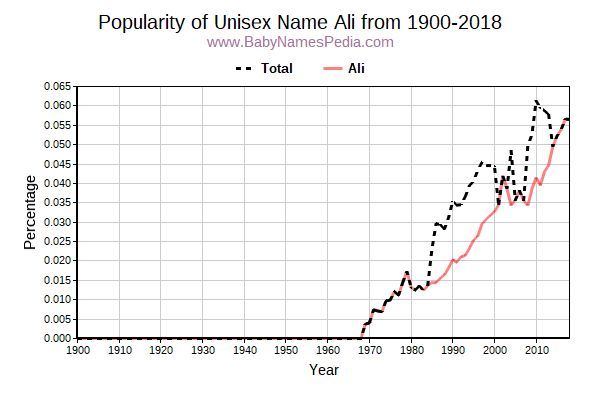 Unisex Popularity Trend  for Ali  from 1900 to 2015