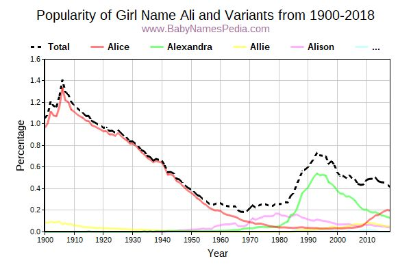 Variant Popularity Trend  for Ali  from 1900 to 2015