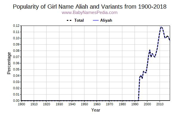 Variant Popularity Trend  for Aliah  from 1900 to 2018